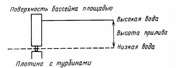 Схема работы приливной