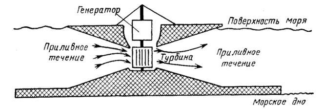 Схема электростанции на
