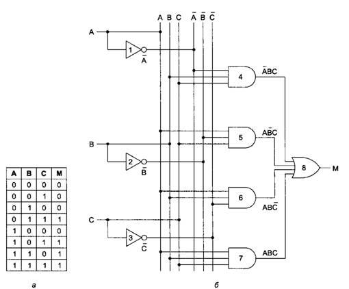 5минимизация логических функций с помощью алгебры