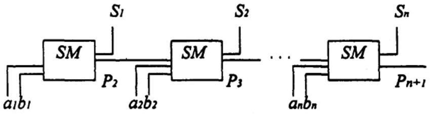 комбинационного сумматора