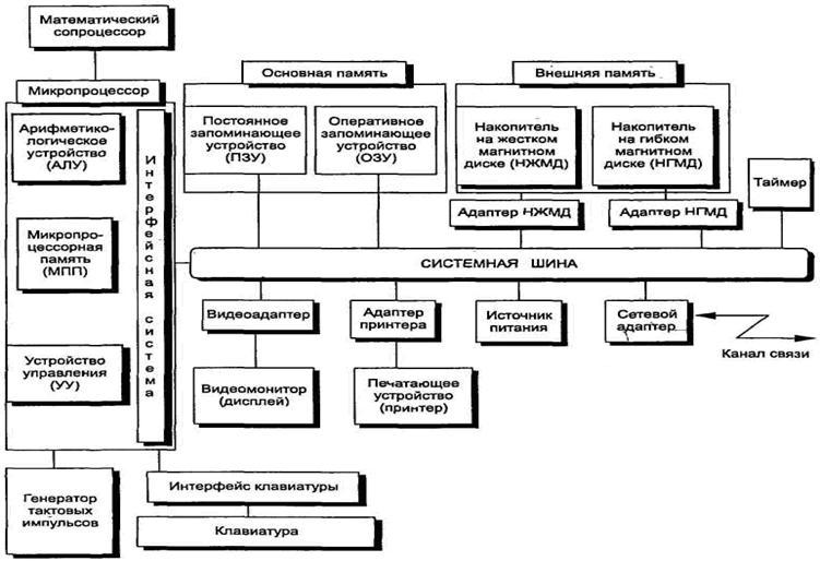 Структурная схема ПК